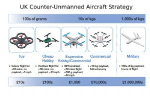 image: UK Anti-Drone Bill Introduced protect airspace attack Gatwick