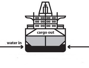 image: Japanese shipping container VLCC tanker ballast water treatment MOL