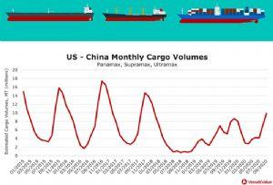 image: US, China, bulker, dry bulk, oil, tanker, container, Trump, Biden, Covid-19, soy, VesselsValue,
