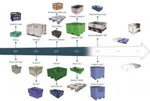 image: UK, Schoeller Allibert, plastic, pallets, packaging, supply, chain, logistics,