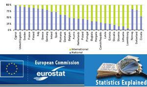 image: Europe rail freight road haulage air cargo logistics deep sea transport tonnage statistics eurostat