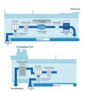 image: Japan container shipping line ballast water bulk freight tanker