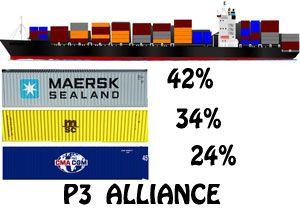 image: US Europe global shippers� forum P3 Alliance Maersk MSC CMA CGM container shipping lines freight rates