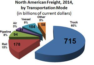 image: US cross border trade road haulage freight cargo trucking rail