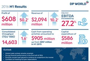 image: DP World port logistics Dubai UAE container freight ocean trading figures revenue
