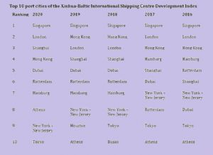 image: Singapore, London, Baltic Exchange, shipping, port, ISCD,