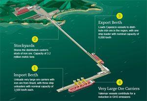 image: Vale Malaysia tonne capacity port deep water terminal bulk distribution hub