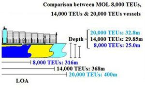 image: South Korea Japan TEU box carrier shipping line container freight cargo MOL Denmark