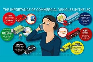 image: UK supply chain logistics transport Society of Motor Manufacturers and Traders SMMT CV show Multimodal