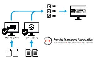 image: UK freight transport road haulage firms data DVSA Earned Recognition scheme