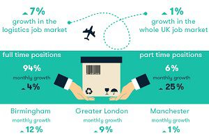 image: UK jobs in logistics general freight parcel distributors on line retail employment Amazon Yodel