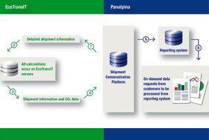 image: Panalpina freight forwarding logistics European Standard EN 165287 environmental concerns emissions CO2
