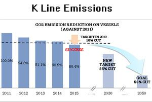 image: Japan K Line ocean shipping freight logistics pollution emission CO2 per tonne mile