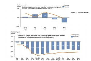 image: Clive Data Services, air cargo, freight, capacity, growth, demand,