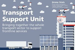 image: UK drones logistics Transport support group unit DfT lorries vans government aid