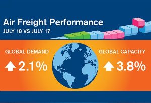 image: IATA air cargo freight tonne kilometres July slower