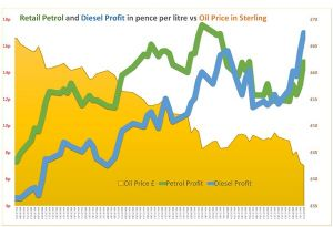 image: APPG road haulage freight FairFuel UK watchdog PumpWatch diesel petrol pump prices VAT