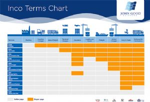image: John Good Shipping forwarding agent liner agency Incoterms ICC