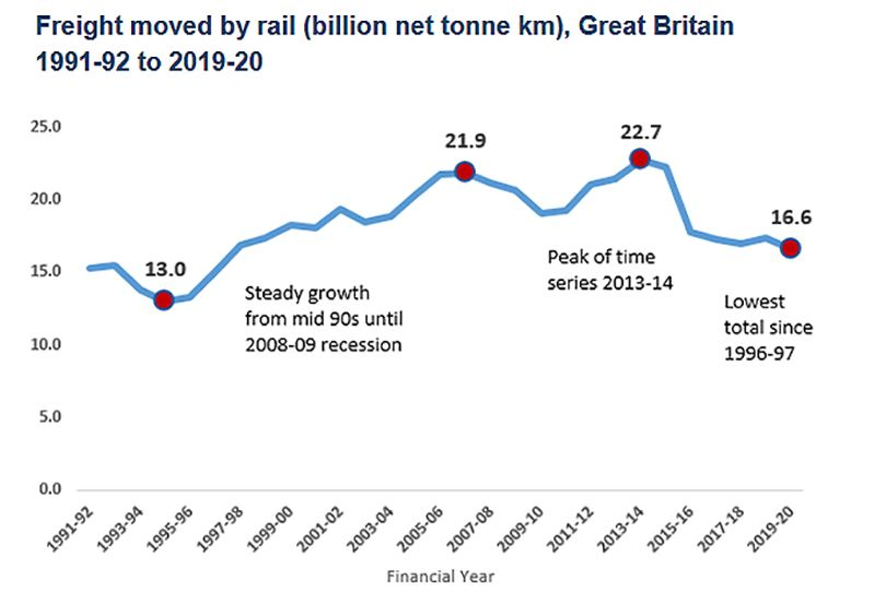 image: UK, ORR, Office of Rail and Road, freight, net tonne kilometres, RMT