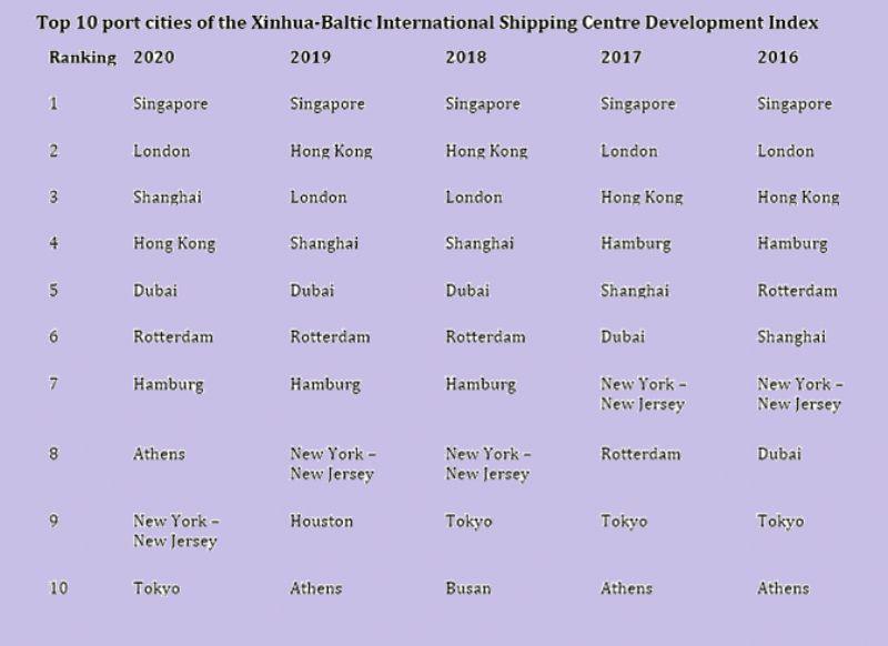 image: Singapore, London, Baltic Exchange, shipping, port, ISCD,