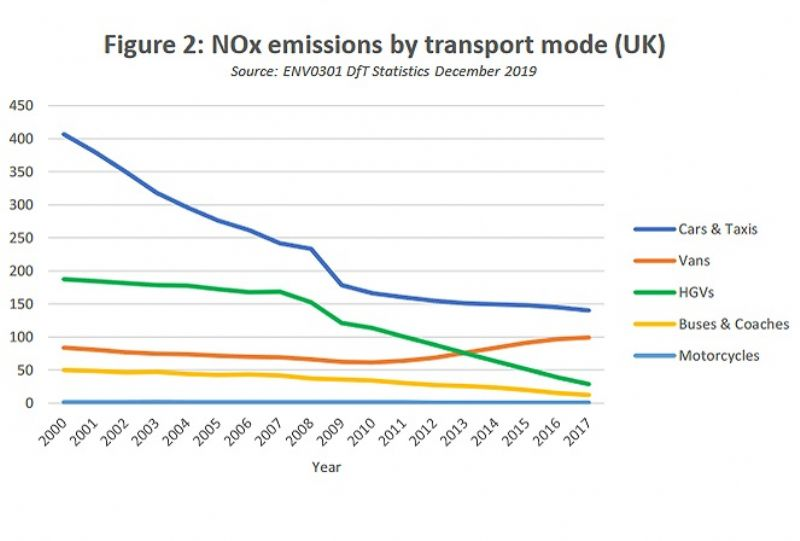 image: UK, Road, Haulage, Association, truck, lorry, lobby, RHA, DfT, Clean Air Zones,
